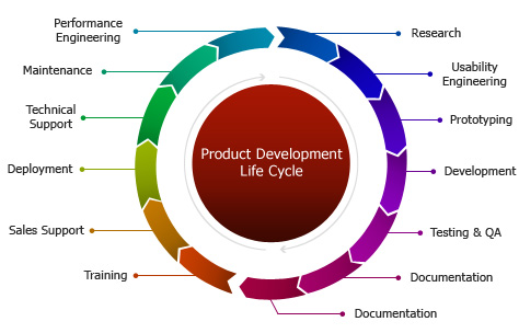 Product development process for Product development and design for manufacturing