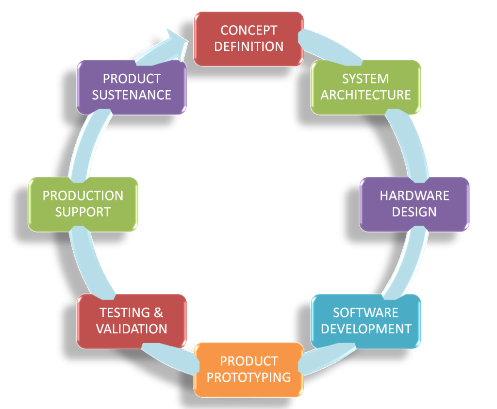 Microipsys home automation for Product design and development services